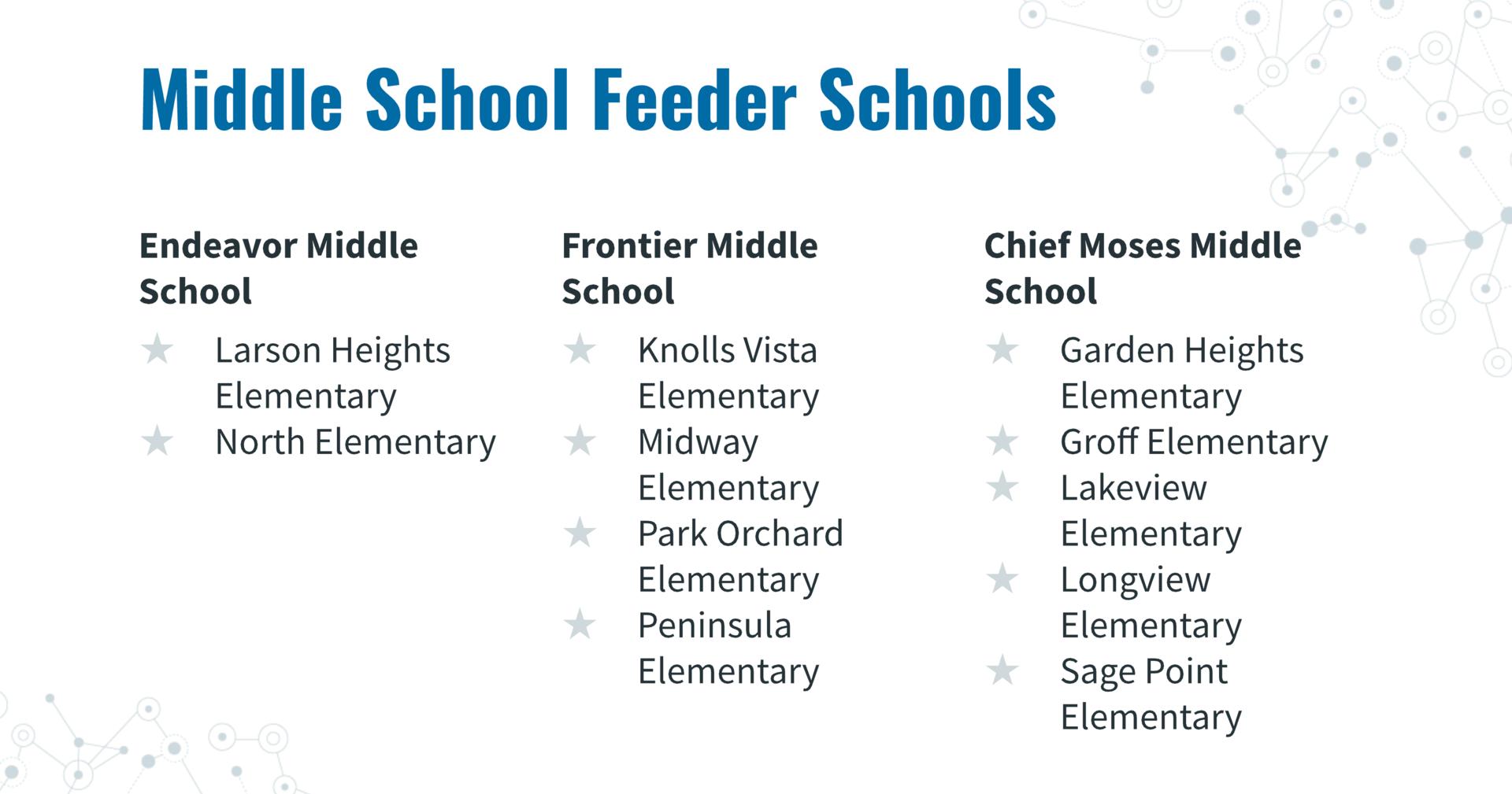 feeder schools