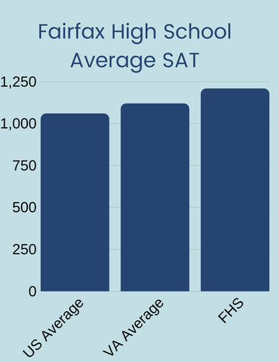 FHS SAT average is higher than state and county