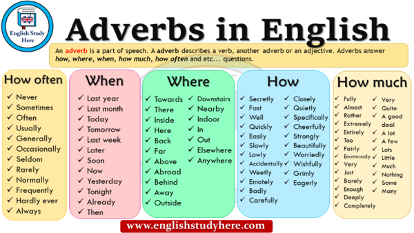 Adverbs Lists (adverbs that tell how, when where...).png