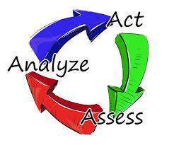 Image: Assess, Analyze, Act