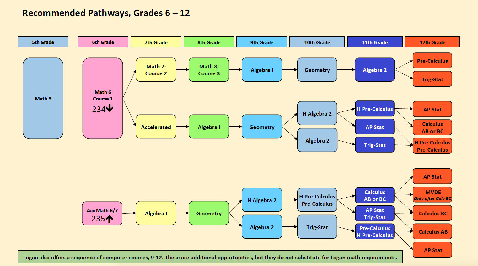 The image displays the math pathway for students in grades 6 through 12.