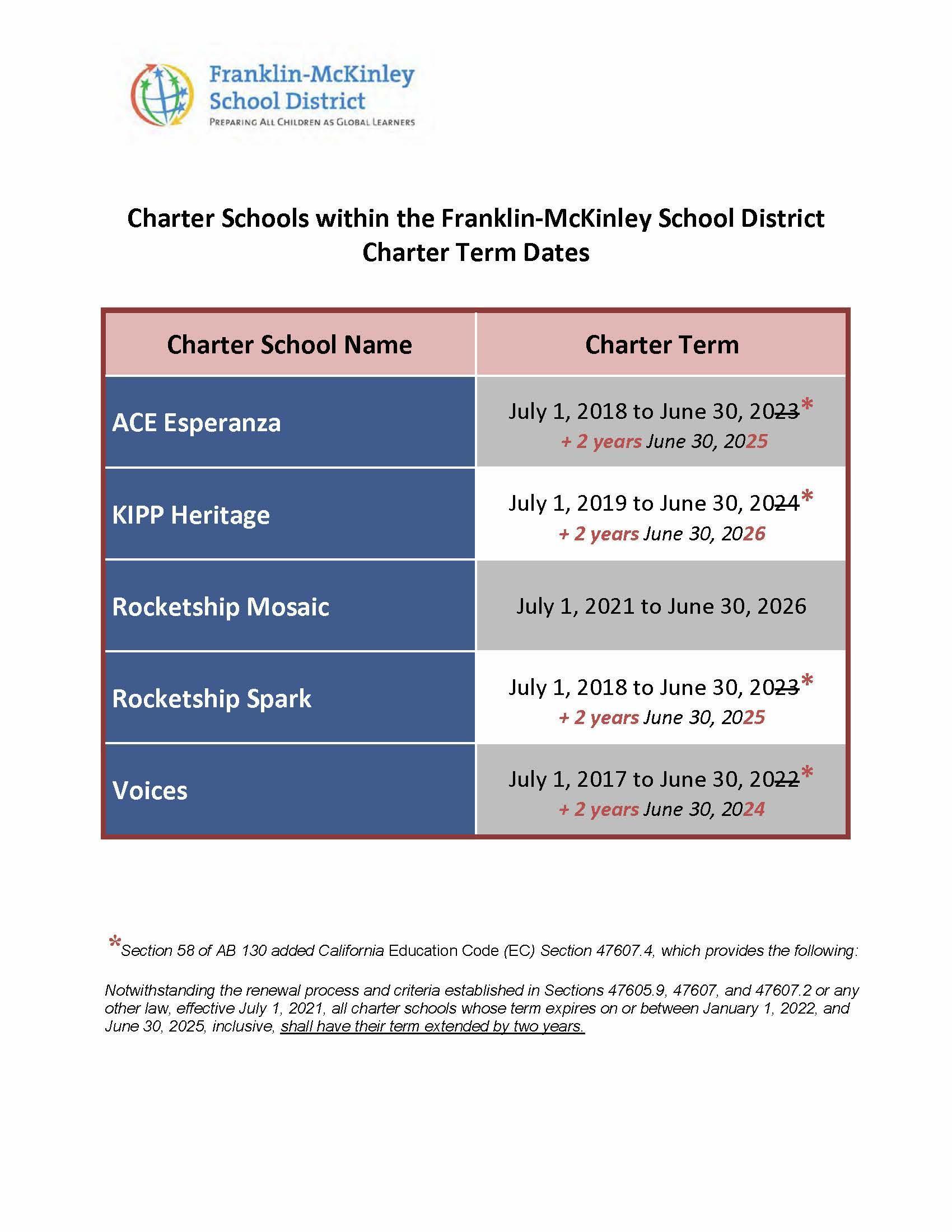 FMSD Charter Term Dates
