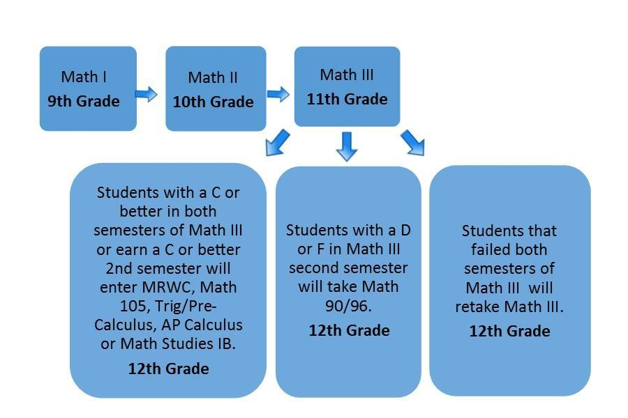 math protocol graphic