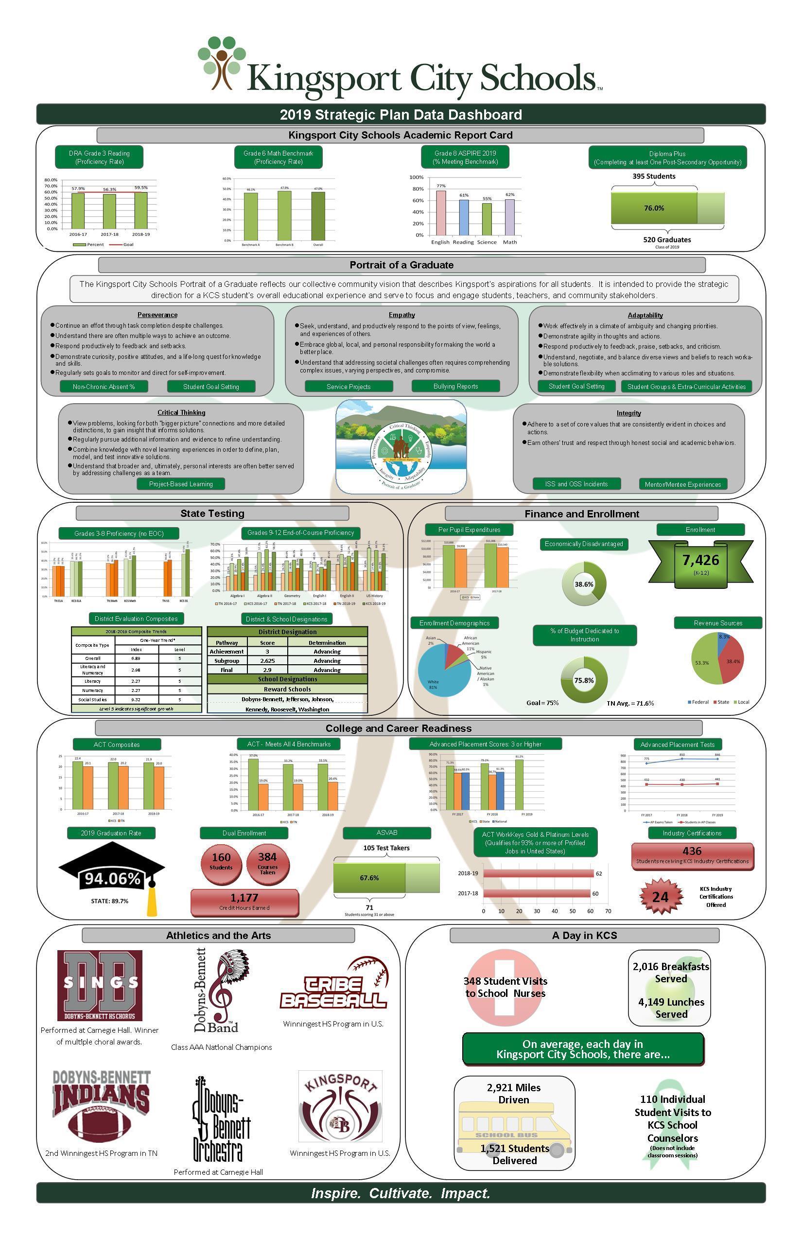 KCS Data Dashboard