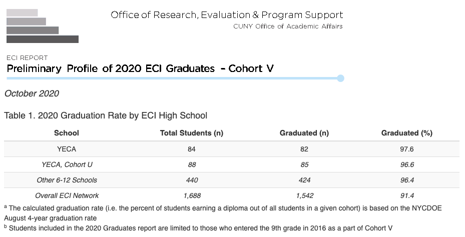 2020 Graduation Rate by ECI High School