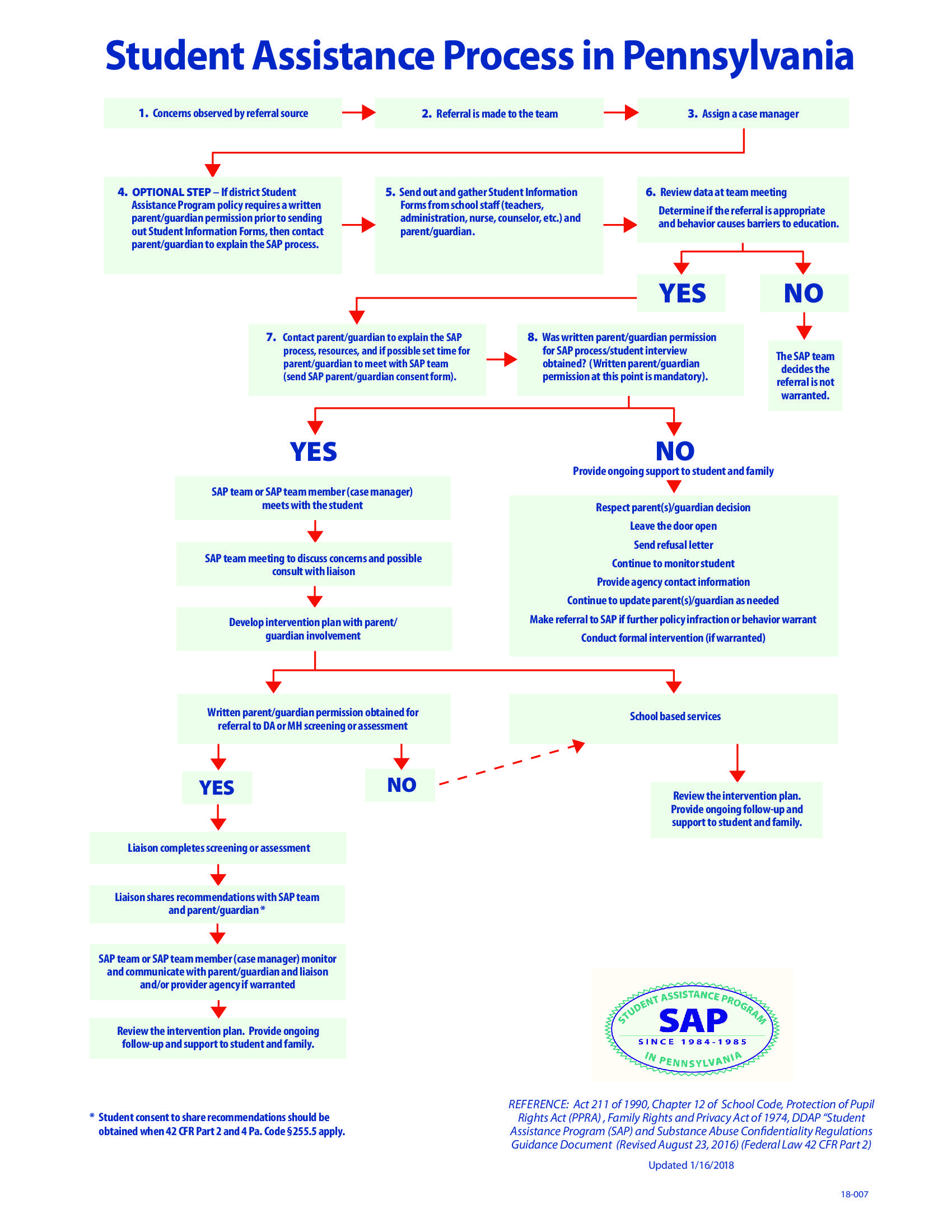 Student Assistance Program Sap School Counseling Services Process Flow Diagram Optional Steps Chart