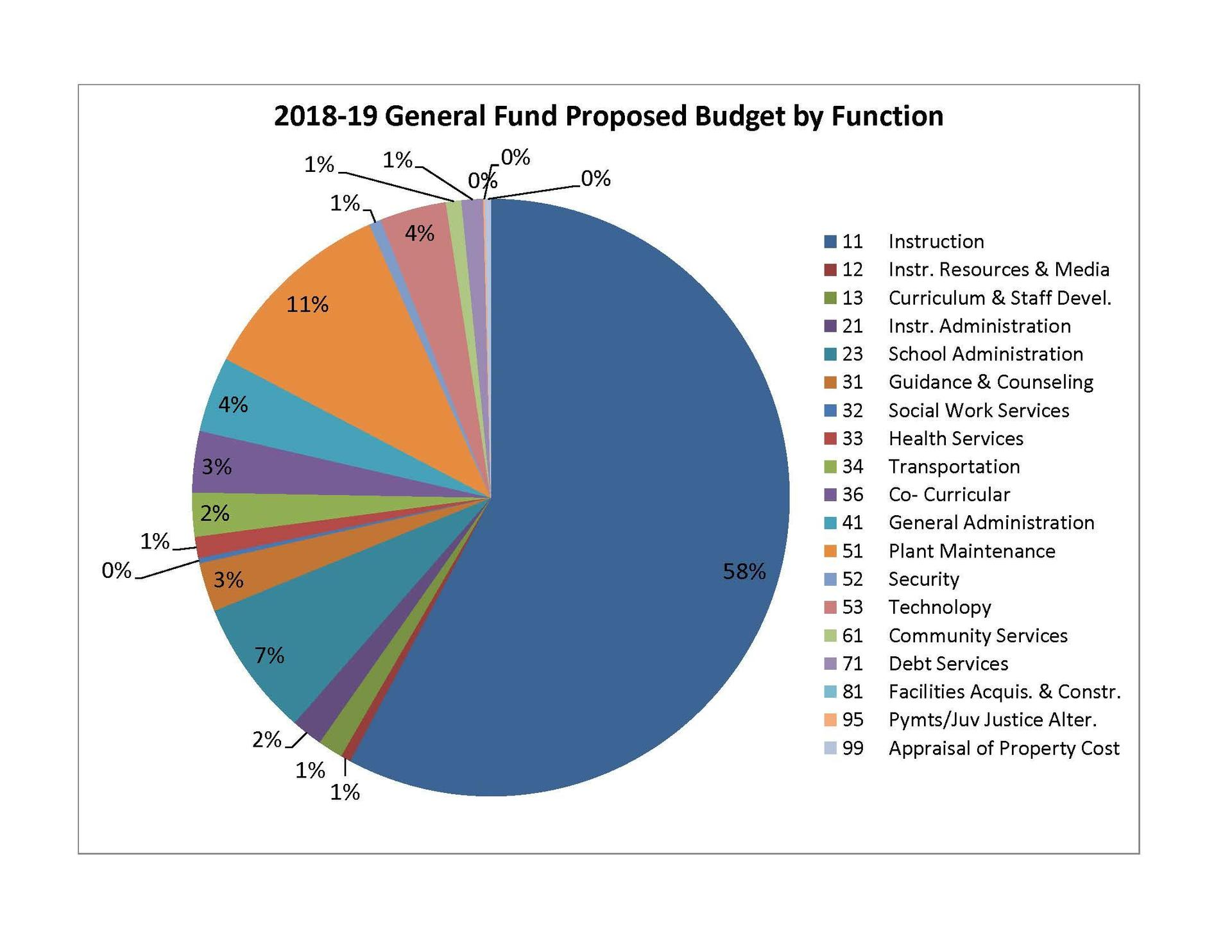 Budgeted Funds by Function