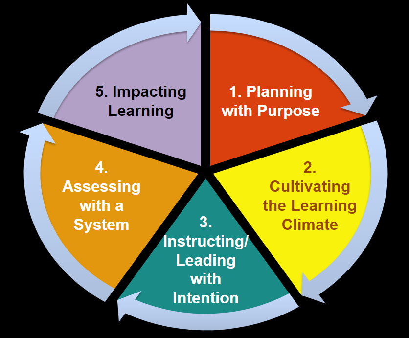 Framework for Intentional and Targeting Teaching diagram