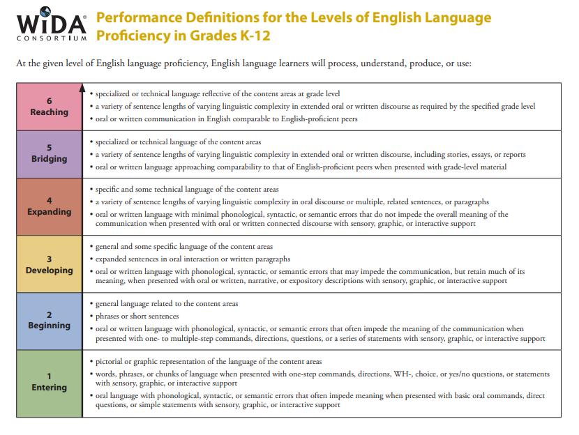 WIDA performance descriptions