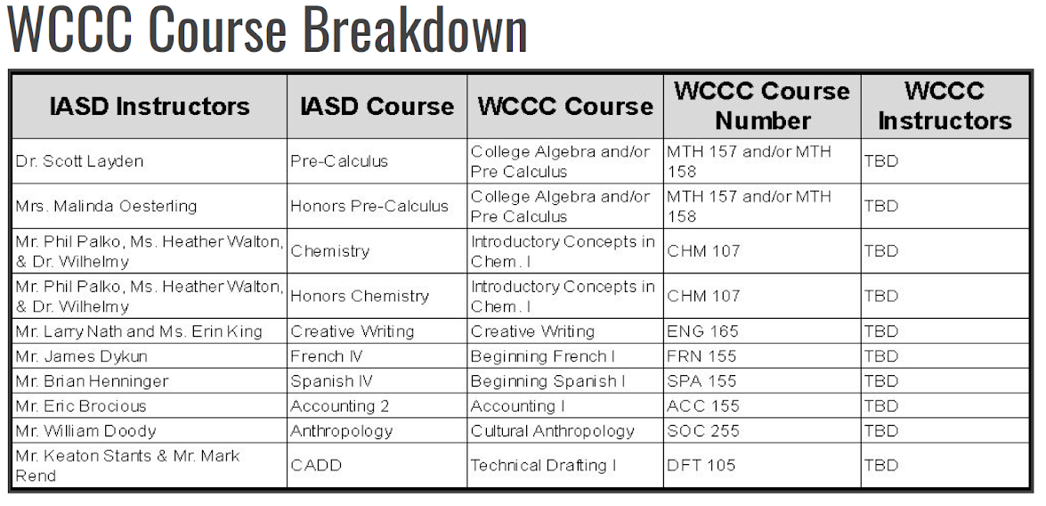 Westmoreland Community College Course listing at IASD