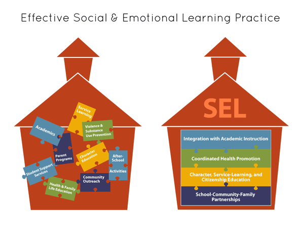 Graphic depicting integrative qualities of SEL
