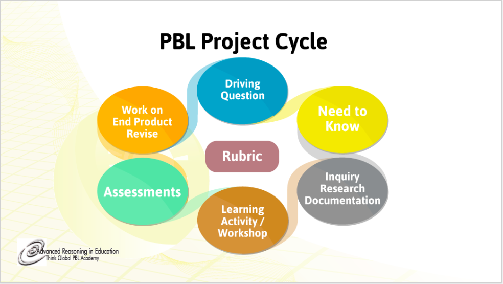 PBL Project Cycle