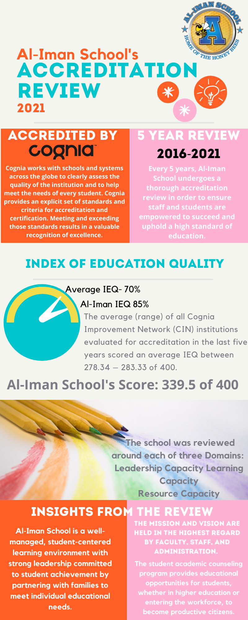 Our School's Accreditation Review! Featured Photo