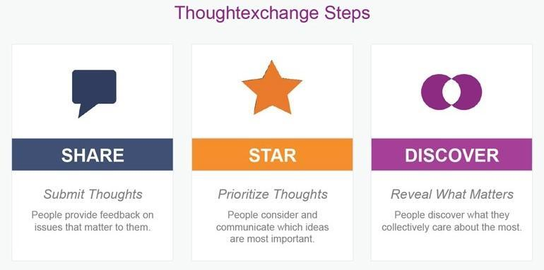 thought exchange 3 steps info graphic
