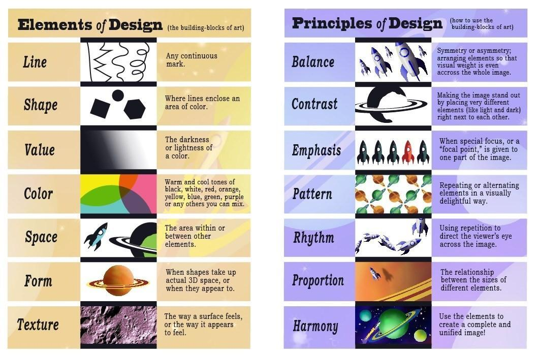 A poster displaying the elements and principles of design