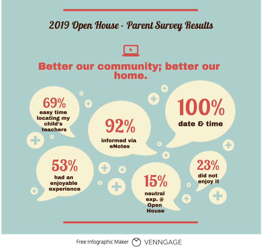 Parent responses to Open House survey