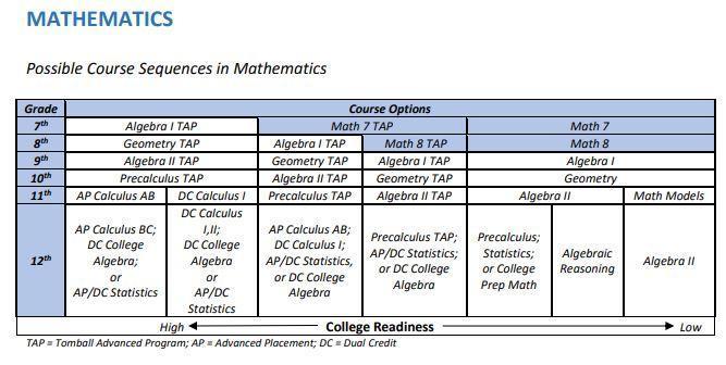 TISD Math Course Sequence