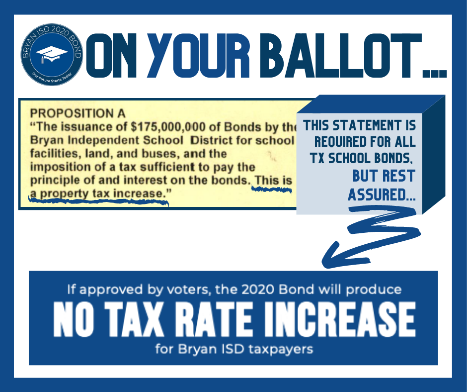 As part of House Bill 3 passed by the 86th Texas Legislature in 2019, all ballot language for school bond elections MUST include the statement, 'This is a property tax increase.' However, the Bryan ISD 2020 Bond will NOT increase the district's current tax rate.  --- (The current tax rate is $1.2325 & the tax rate with the 2020 Bond would be $1.2325.)