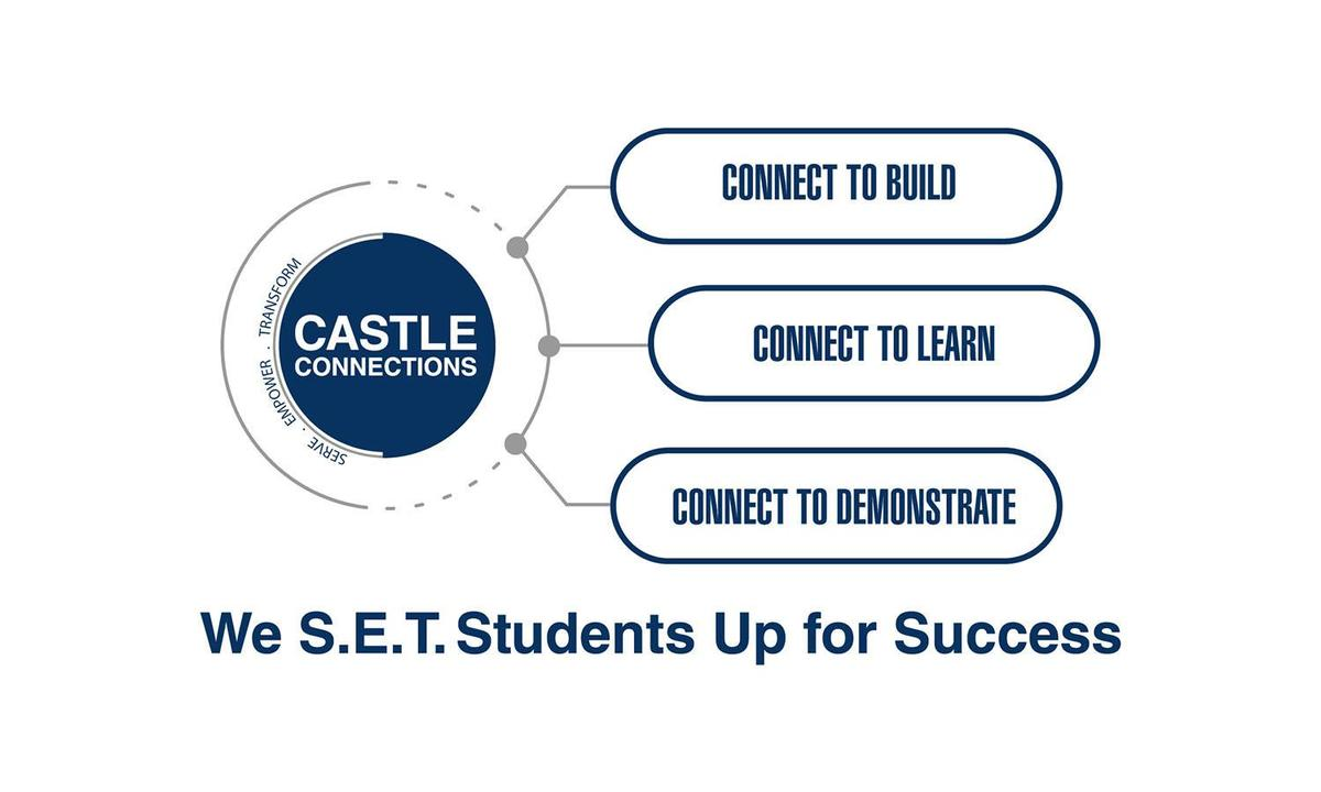 We set Students Up For Success