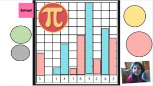 Eshaal's bar chart of the pi digits