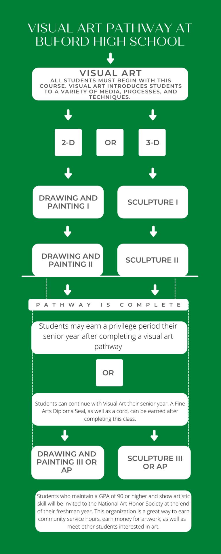 Art Pathway