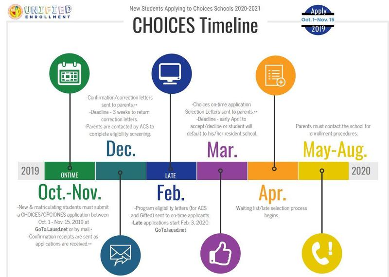 LAUSD Unified Enrollment. Choices Application Timeline Thumbnail Image