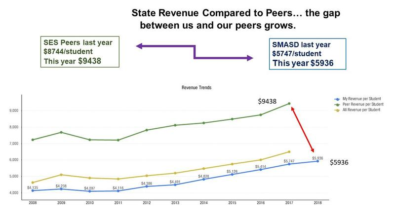 St. Marys Area School District is Underfunded by the State of PA Thumbnail Image