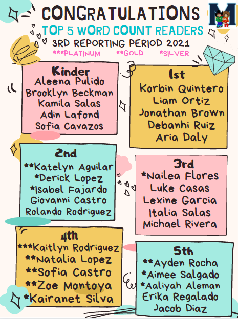 Congratulations Top 5 AR Readers and Classes! Third Reporting Period Featured Photo