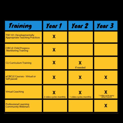 Professional Development Overview