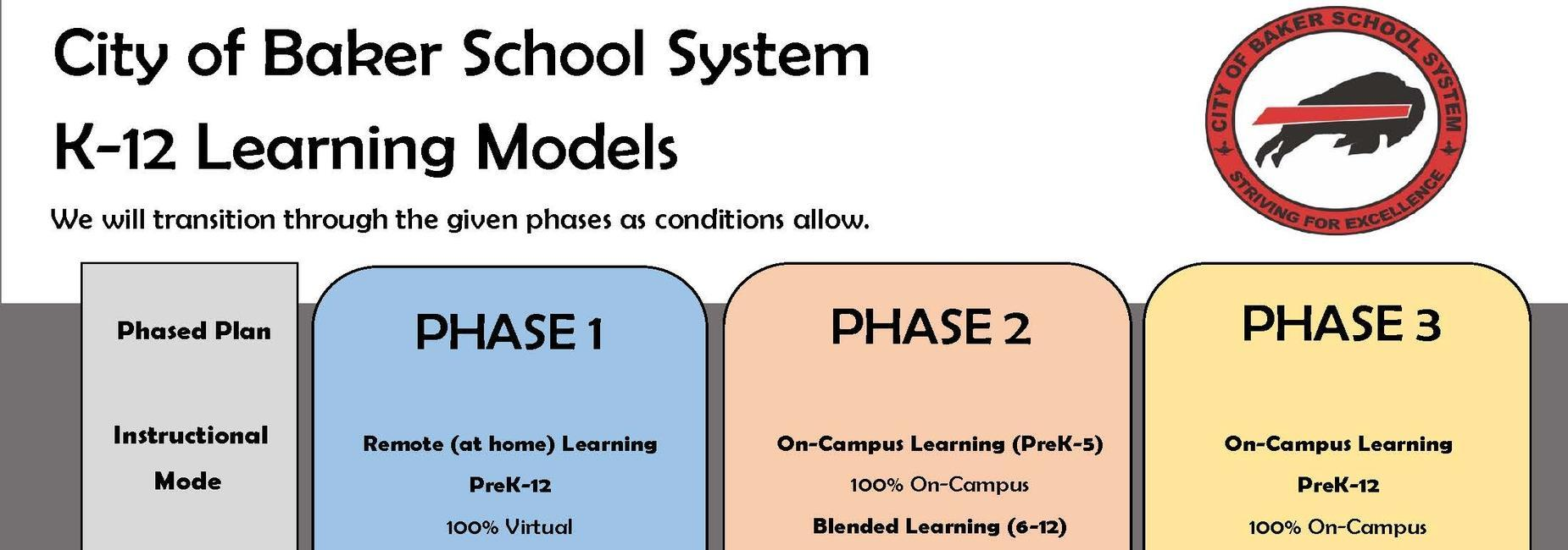 a graphic of the City of Baker School System Re-opening Plan