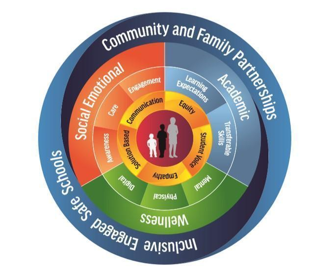 Whole Child Framework Wheel Graphic