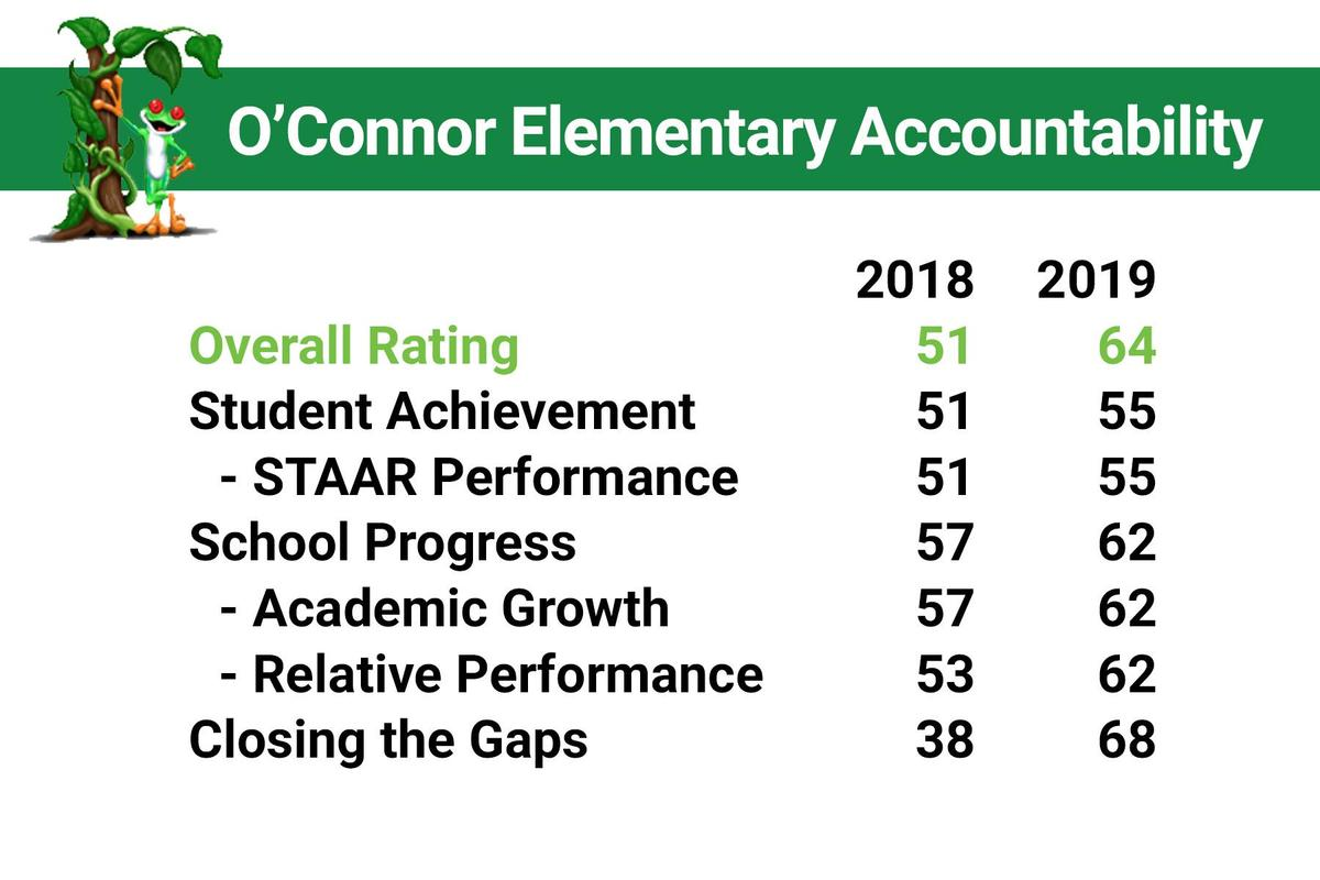 accountability rating overview