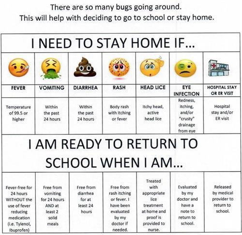chart with symptoms to tell you if you should stay home