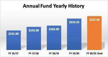 Annual Fund 5 year history