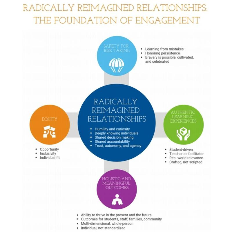 Radically Reimagined Relationships Featured Photo
