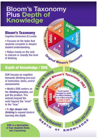 Bloom's Taxonomy plus Depth of Knowledge