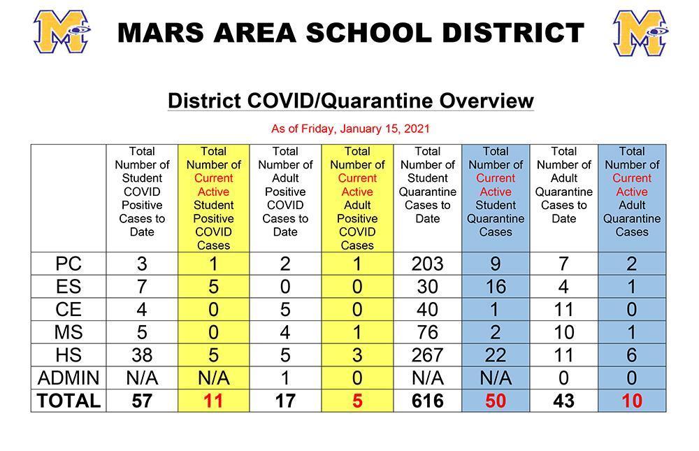 Mars Area School District COVID Tracker