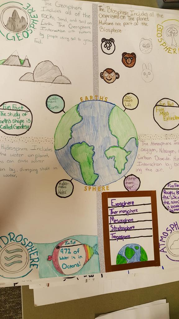 the 4 spheres:  Biosphere, Hydrosphere, Geosphere, Atmosphere