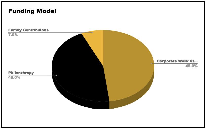 funding-model