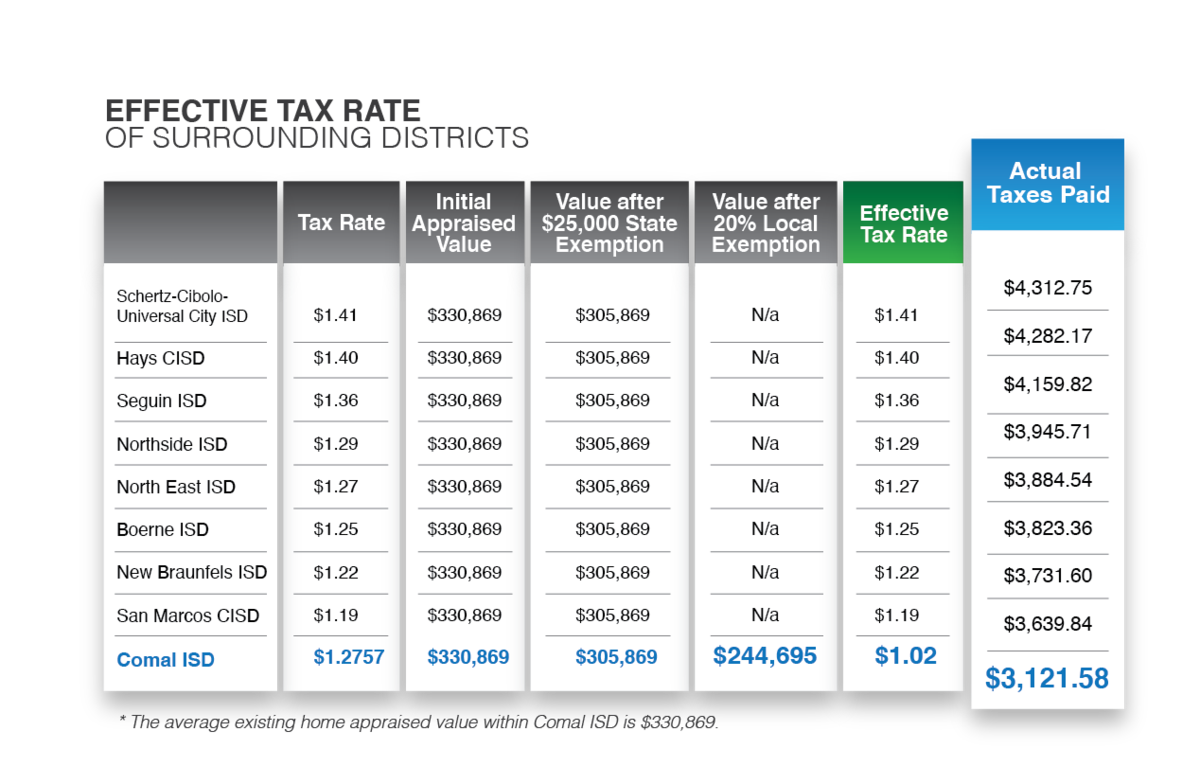 Effective Tax Rate Chart