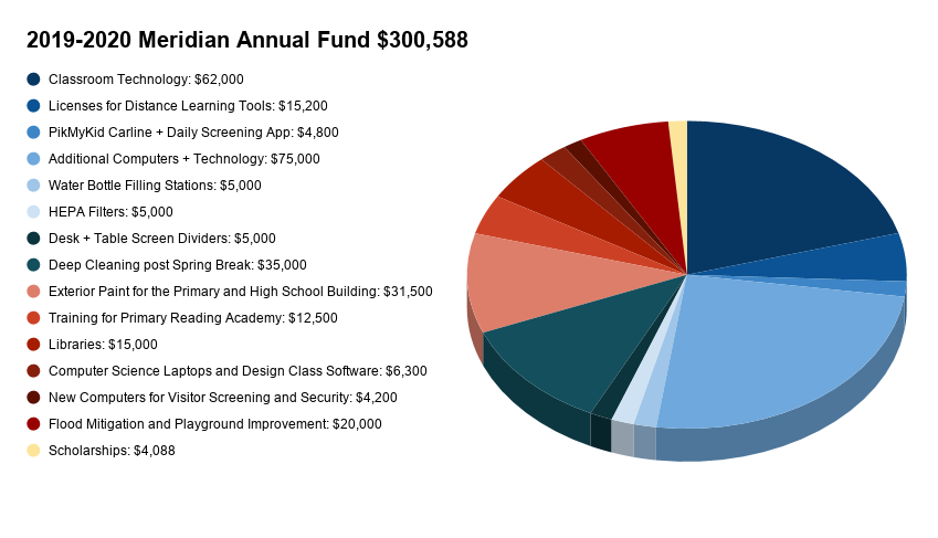 2019-2020 Meridian Annual Fund Chart