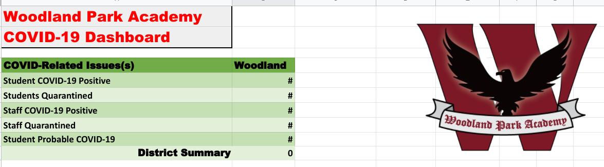 COVID Cumulative Numbers