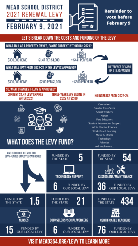 Levy Feb 9 infographic