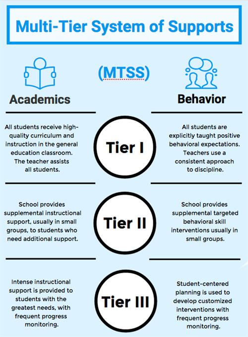 MTSS Graphic