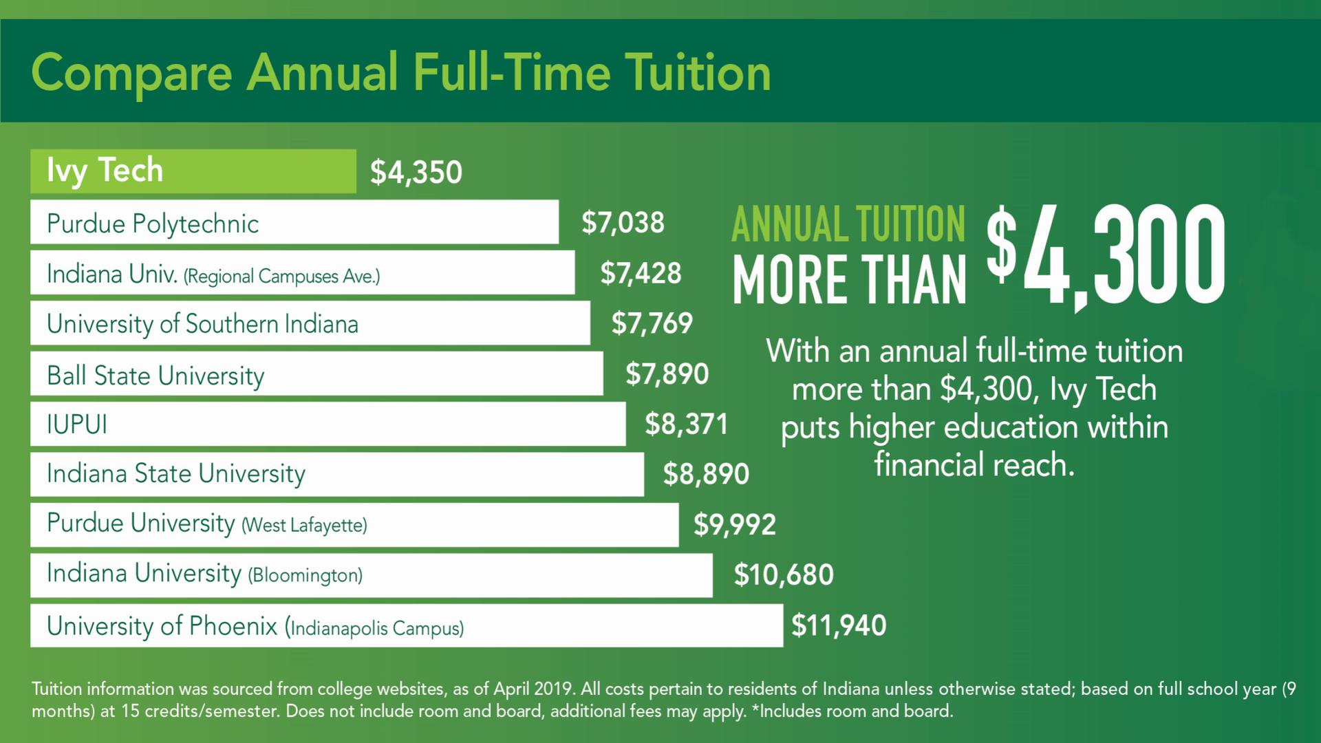 Annual Tuition