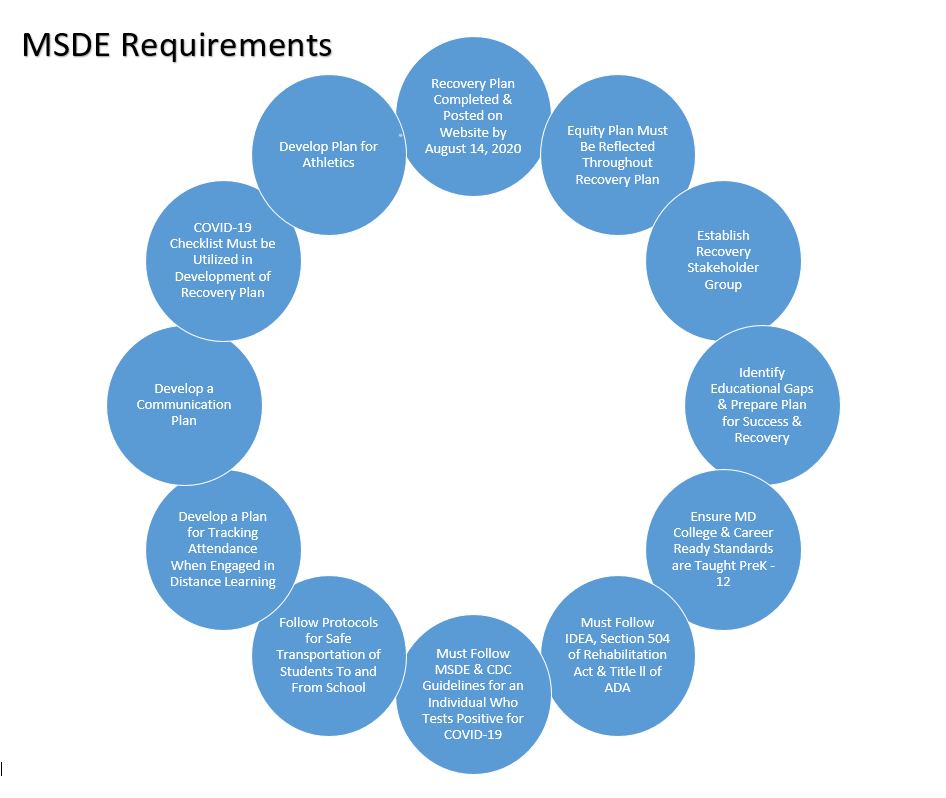 chart of 13 requirements