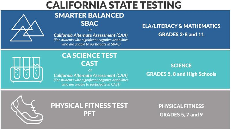 SBAC CAST Science Test Featured Photo