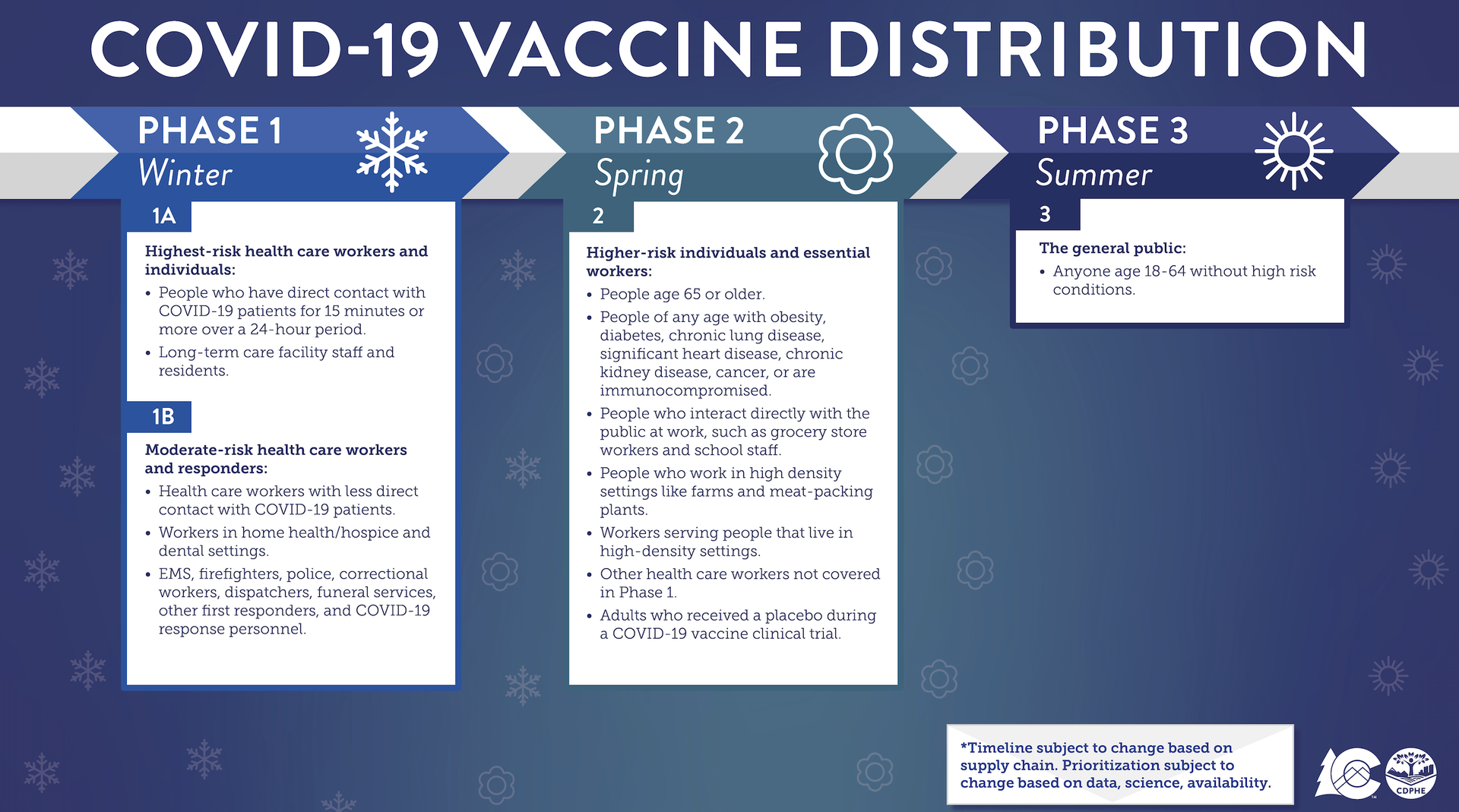 Vaccine Distribution Information