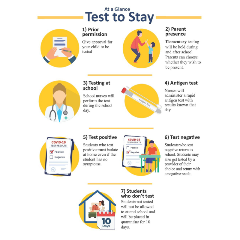 Test at a glance for test to stay