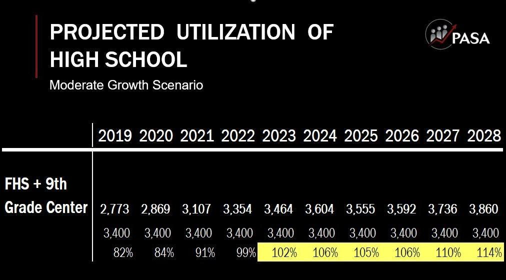FHS and NGC projections